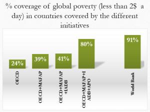 OECDmeeting