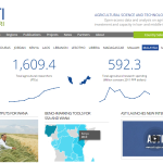 ASTI: new interactive tools for tracking agricultural R&D
