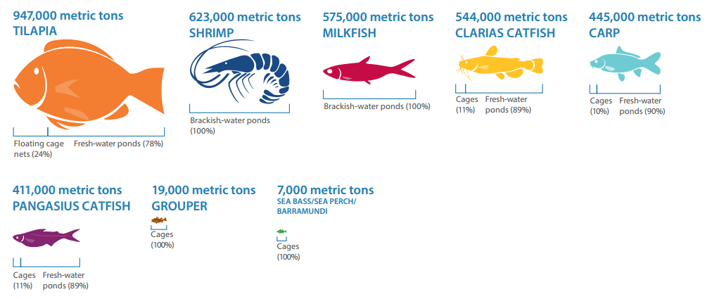 WorldFish report aquaculture futures Fig2