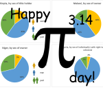 Celebrating Pi Day: What pie charts can tell us about gender gaps in control over land