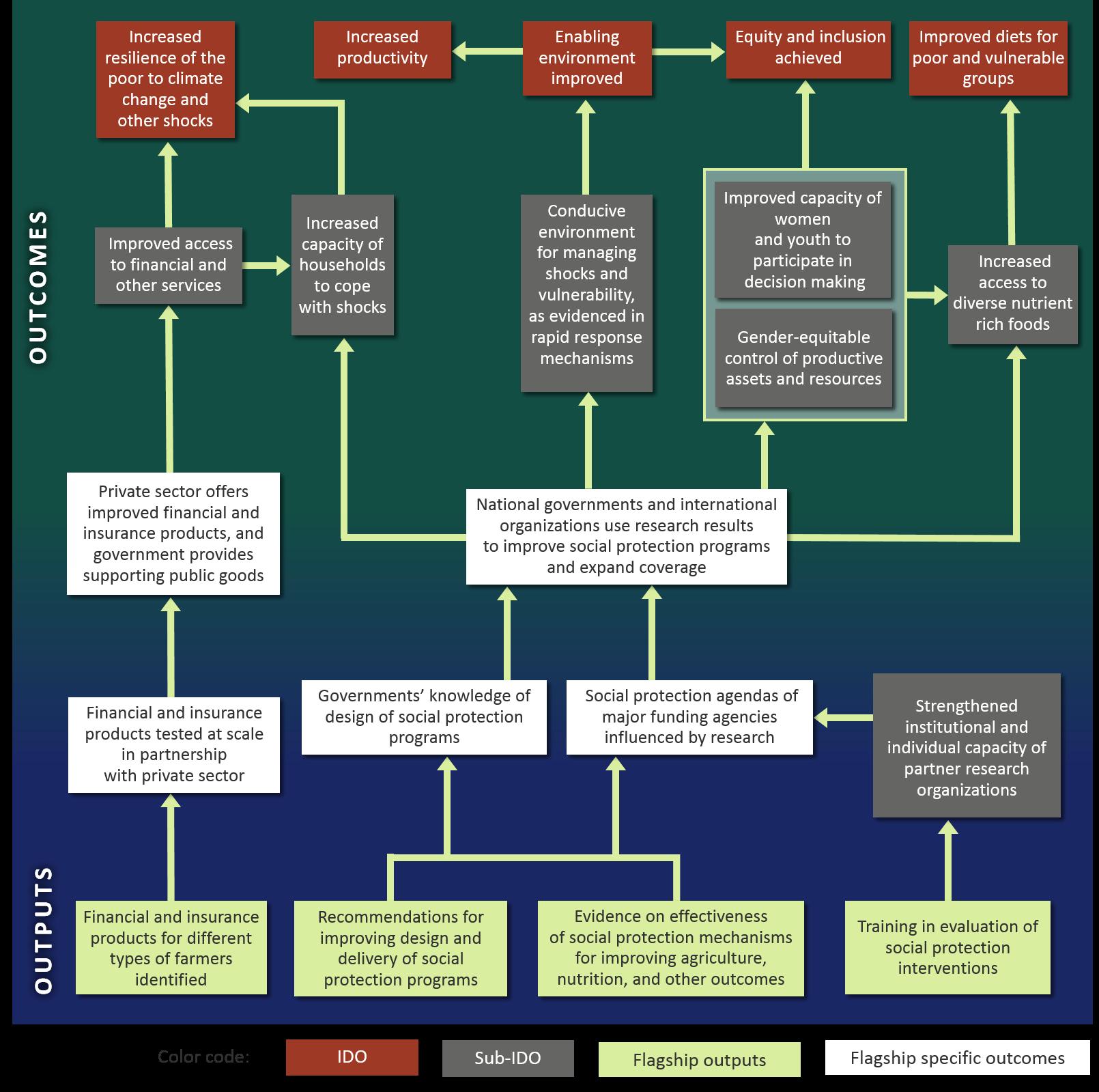 f-4-impact-pathways