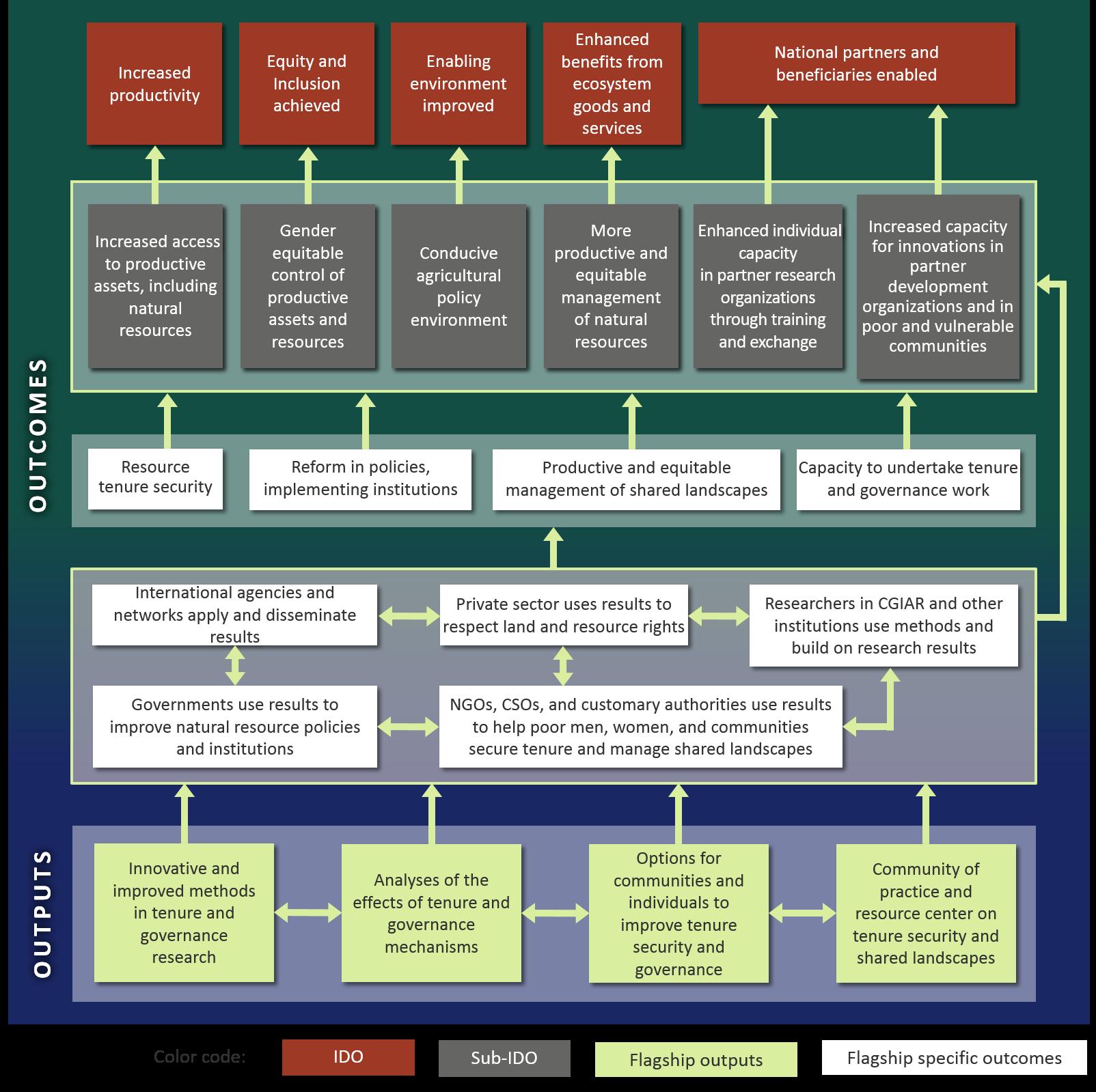 f-5-impact-pathways