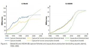fish-to-2050-in-asean-fig-6