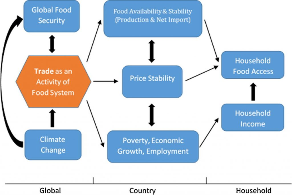 Fig. 1. Global, country and household climate impacts.