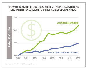 Why agricultural research investment lags in Africa south of the Sahara